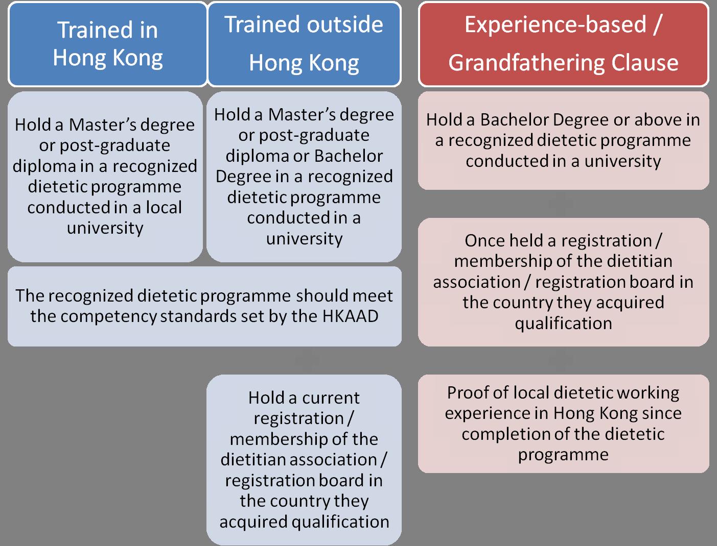 Membership Route
